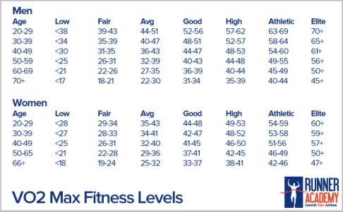 They also gave me some numbers that are supposed to be my heart rate ranges  for different training paces, but I don't think they are very accurate.