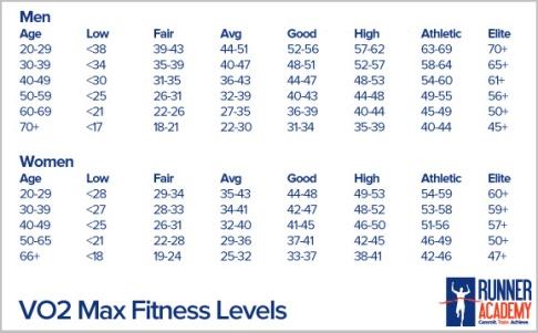 Vo2Max Chart